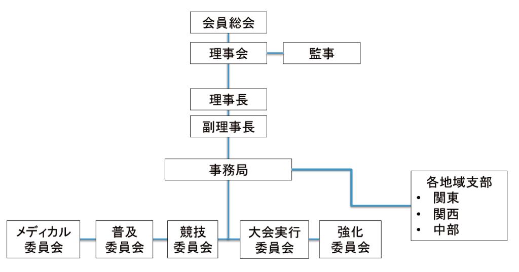 JTFA 2015年 組織図